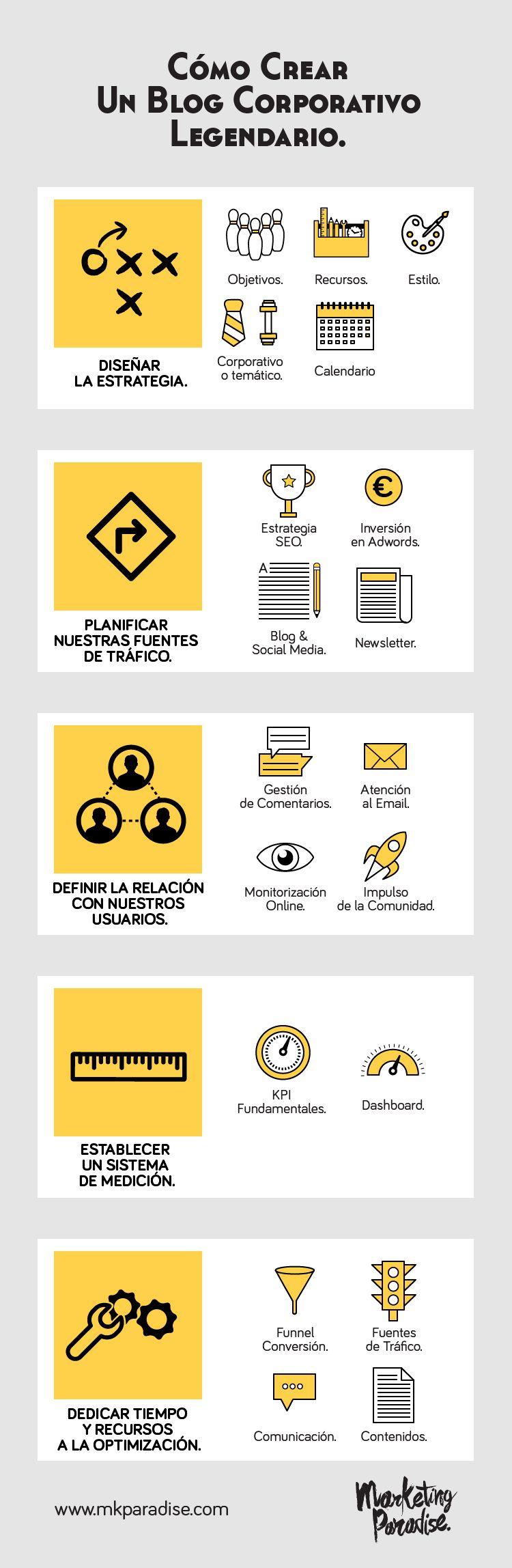 infografia-crear-blog-corporativo