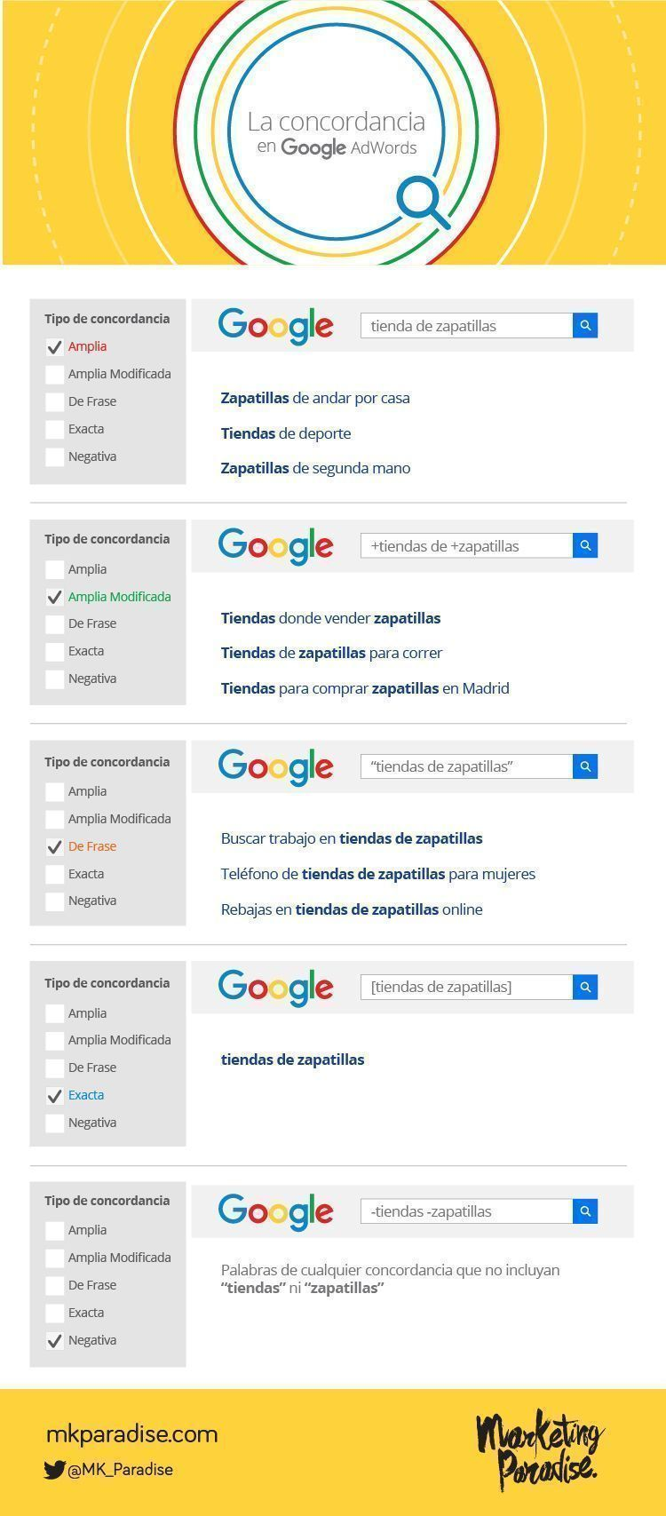 infografia-concordancia-adwords