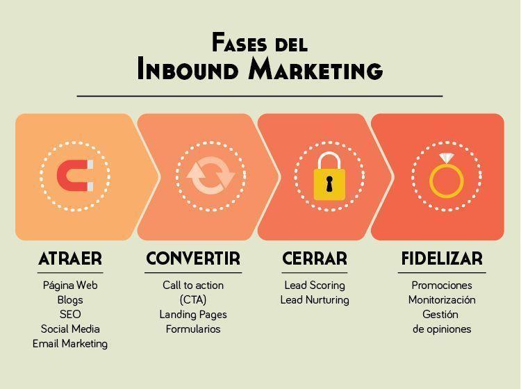 fases-inbound-marketing