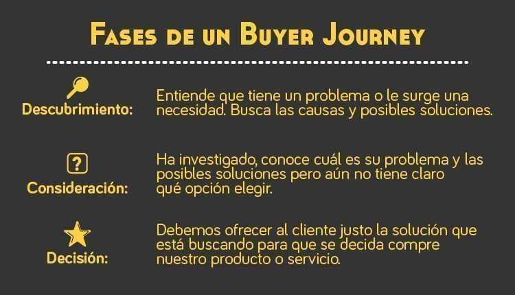 buyer-journey-inbound-marketing