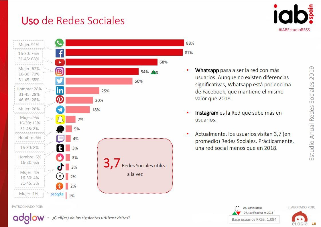 redes-sociales-horizontales