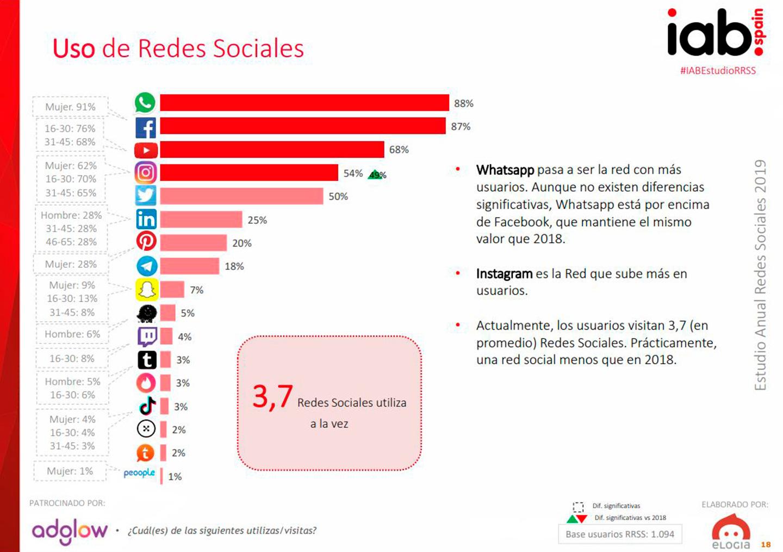 redes-sociales-mas-utilizadas